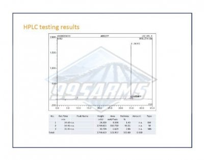 Hgh injections HPLC